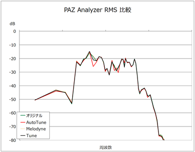 analyzer_rms.png